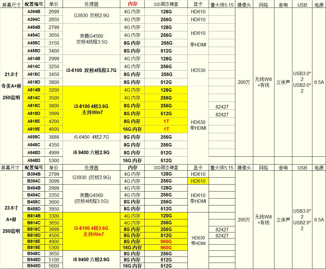 23.6寸电脑一体机i5 9500 六核3.0G 8G/16G DDR4内存 256G/512G固态硬盘 B958C/B958D/B959D